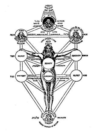 A Árvore da Vida, com as 10 Sefirot, segundo a Cabala